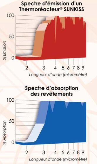 Übereinstimmung von Spektren